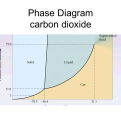 Phase Diagram Solid Liquid Gas Vehicle Wiring Unit 8 Liquids And Solutions Ppt Video Online Download