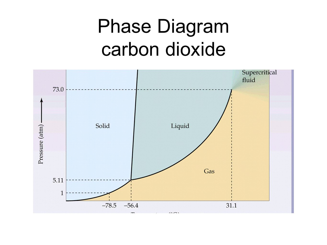 phase diagram solid liquid gas 1998 ford f150 lariat radio wiring unit 8 liquids and solutions ppt video online download
