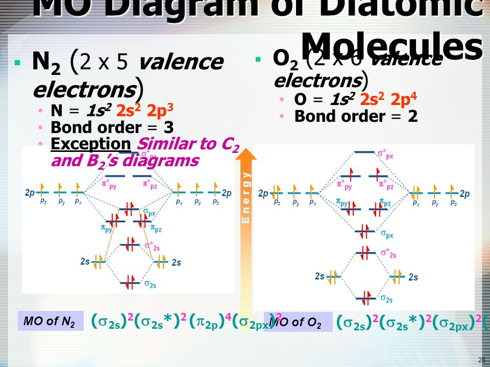 O2 Mo Diagram Valence Trusted Wiring Diagrams