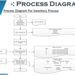 Class Diagram Inventory Lutron Wiring 3 Way Dimmer Document Archival System Ppt Download