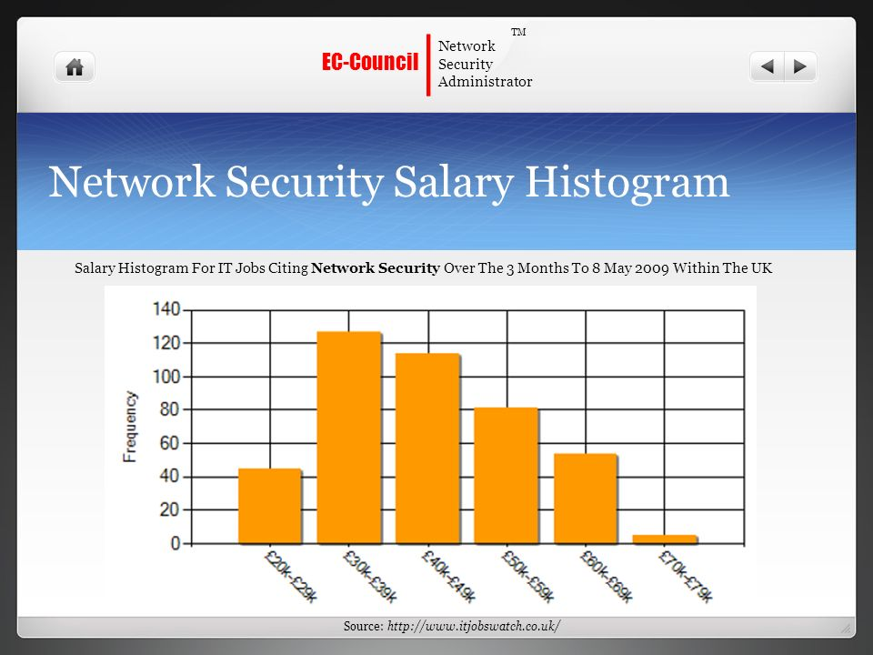 Database Security Jobs Salary