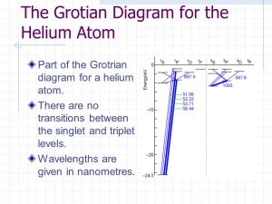 Atomic Orbitals, Electron Configurations, and Atomic