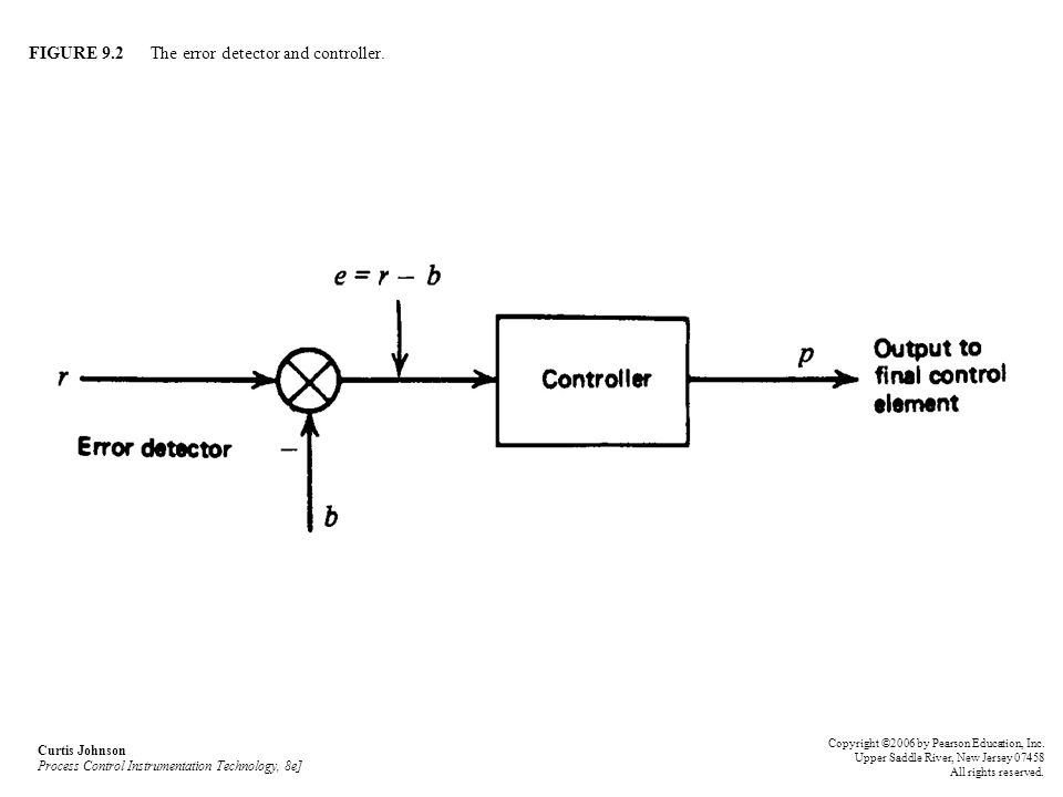 FIGURE 9.1 Control of temperature by process control