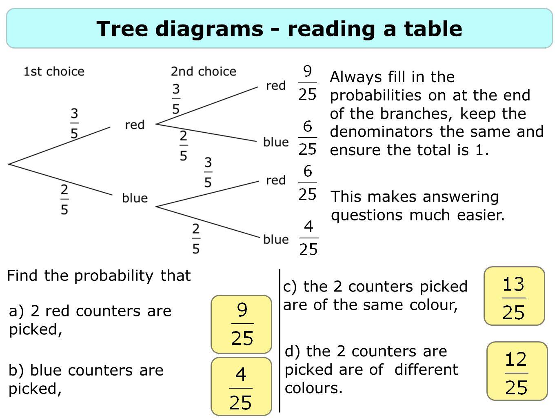 Probability 2 Constructing Tree Diagrams