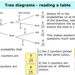 Probability Determining Probabilities Using Tree Diagrams Carrier Ac Capacitor Wiring Diagram 2 Constructing Ppt Download
