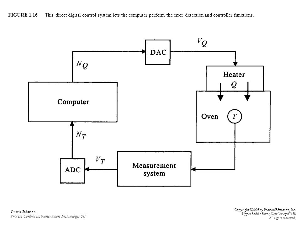 block diagram of a computer system ppt