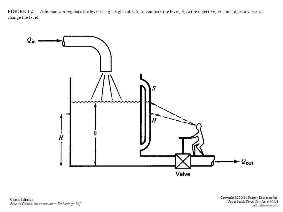 Curtis Johnson Process Control Instrumentation Technology