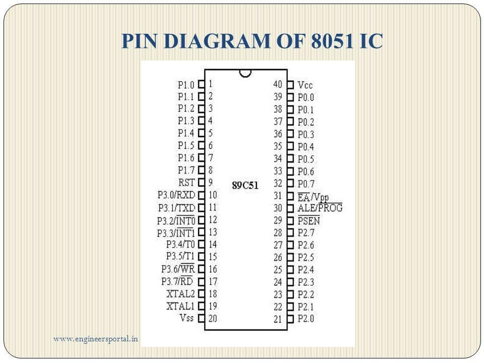 8051 microcontroller pin diagram description ppt