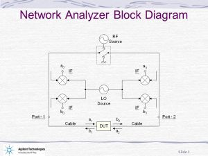 Network Analyzer Error Models and Calibration Methods by Doug Rytting  ppt download
