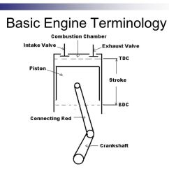 Four Stroke Engine Cycle Diagram 1970 Gm Alternator Wiring Basic Operation & Construction - Ppt Download