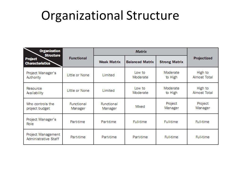 Areas Knowledge And Pmbok Processes