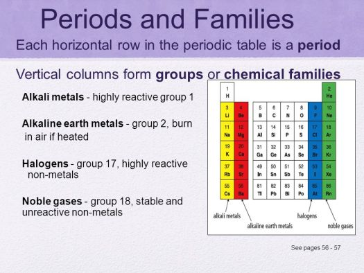 Periodic table of elements groups periods and families periodic review periodic table bill nye the science guy elements urtaz Choice Image
