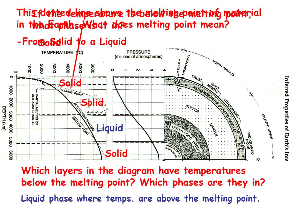 layers of the earth diagram 1973 vw beetle alternator wiring topic: inferred properties earth's interior - ppt video online download