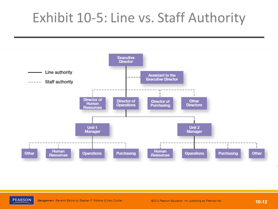 difference between line and staff authority