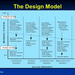 How To Draw Architecture Diagram 05 Kia Sedona Wiring Unit Iii: Design Methods And Models (08 Hrs) - Ppt Download
