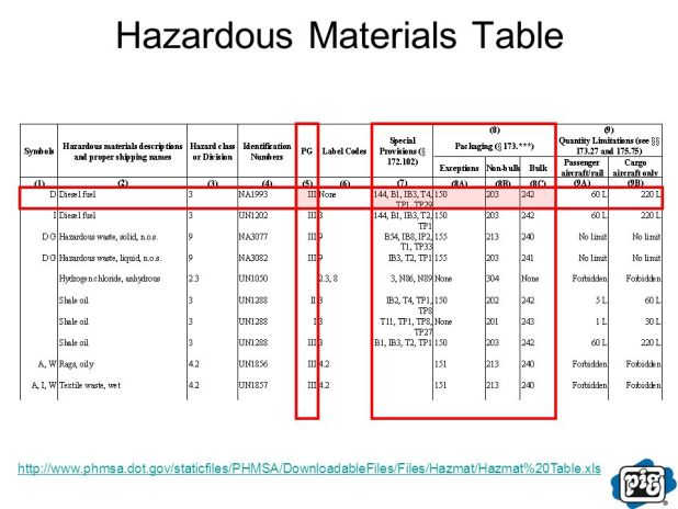 Labeling of Hazardous Art Materials Act (LHAMA) Evaluation