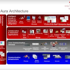 Avaya Architecture Diagram Data Flow Tool Free Aura Related Keywords And Suggestions