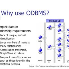 Entity Relationship Diagram Many To 2000 Kia Sportage Engine Object-oriented Database Management Systems (odbms) - Ppt Video Online Download