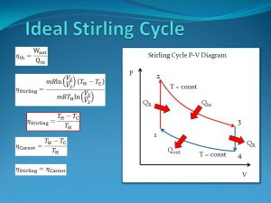 Stirling Cycle and Engines  ppt video online download