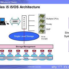 Sql Server Memory Architecture Diagram Leviton 6842 Dimmer Wiring Intro To Query Optimization Db2 Udb For Iseries Ppt
