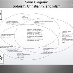 Christianity Vs Islam Venn Diagram Lutron Maestro Dimmer Wiring Judaism And Ppt Video