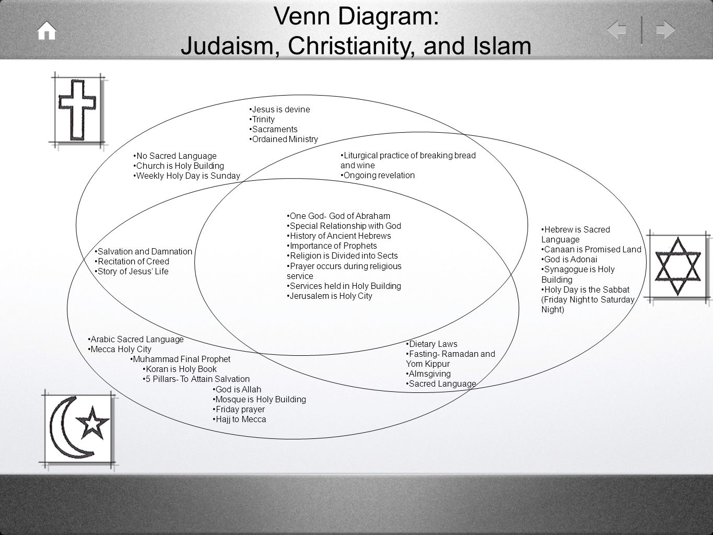 christianity judaism islam venn diagram tekonsha primus iq electric brake controller wiring and ppt video