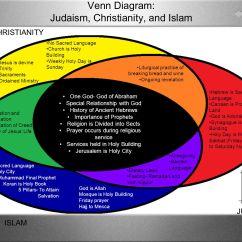 Christianity Vs Islam Venn Diagram Briggs And Stratton Voltage Regulator Wiring Judaism Ppt Video