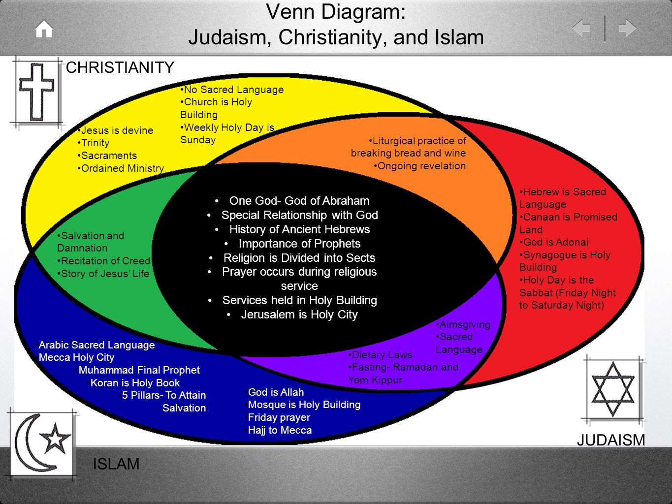 christianity judaism islam venn diagram what is the purpose of er and ppt video