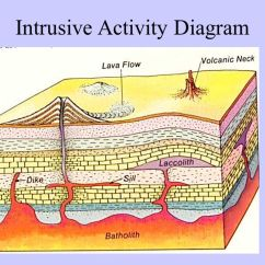 How Are Volcanoes Formed Diagram Lancer Audio Wiring Main Topics To Be Covered: Magma Intrusive Activity - Ppt Video Online Download