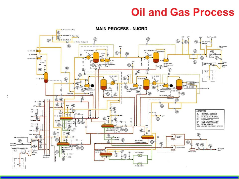 oil rig diagram vehicle wiring diagrams uk plant operation system - ppt video online download