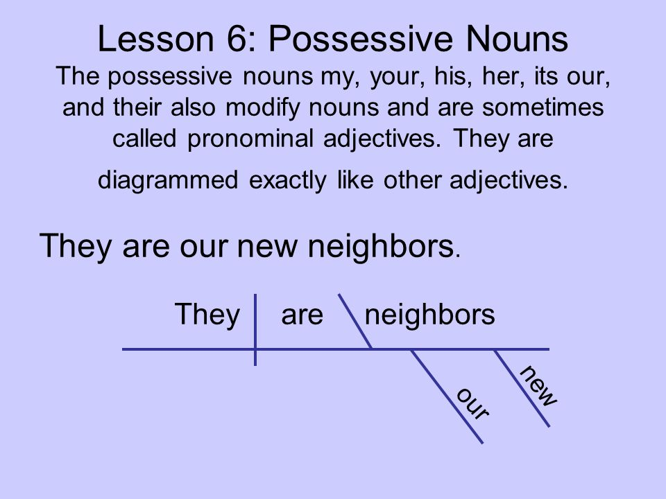 diagram my sentence online diagramming adjectives and adverbs worksheets sentences - ppt video download