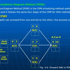 Precedence Diagram Method Project Management Ignition Switch Wiring Construction - Ppt Video Online Download
