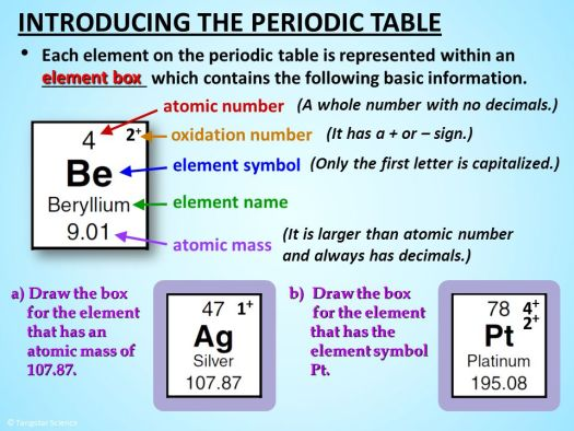 Why is the mass number not on periodic table periodic diagrams concepts explored in this lesson ppt online periodic table with atomic mass and names urtaz Images