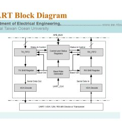 Rs232 Wiring Diagram Db9 Harley Davidson Motorcycle Uart: Universal Asynchronous Rx/tx - Ppt Video Online Download