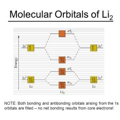 Molecular Orbital Energy Diagram For F2 Ups Wiring Circuit Valence Bond Theory And - Ppt Video Online Download
