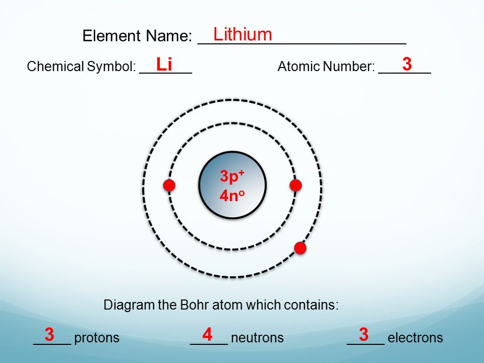 bohr diagram for lithium fender noiseless pickup wiring electrons atomic number great installation of model diagrams lesson 3 1 extension ppt video atom helium