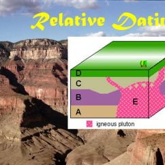 Weathering And Erosion Venn Diagram Kawasaki Jet Ski Parts Relative Dating Notes. - Ppt Video Online Download