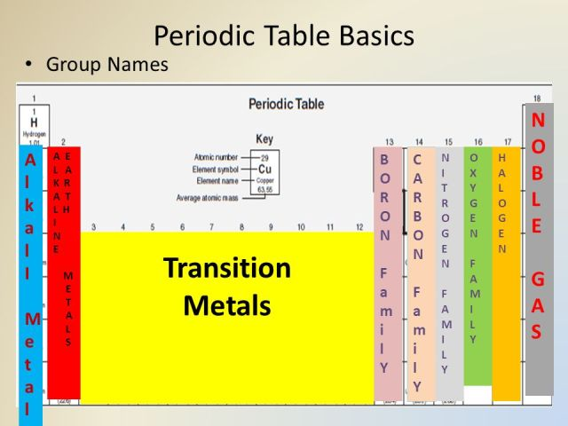 Periodic table by group names periodic diagrams science atom and periodic table review ppt online urtaz Choice Image