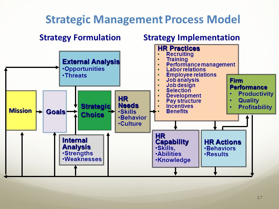 diagram process recruiting basic household wiring diagrams strategic human resource management chapter 2 - ppt video online download