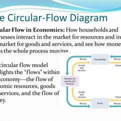 Government Circular Flow Diagram Whirlpool Washer Motor Wiring In Economics - Ppt Video Online Download