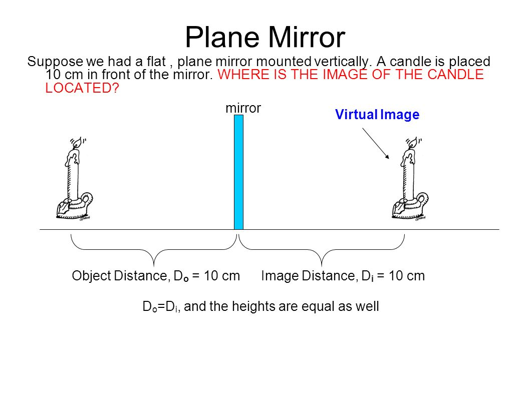 Plane Mirror Suppose We Had A Flat Plane Mirror Mounted
