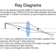 Telescope Optics Ray Diagram 2005 Kia Spectra Stereo Wiring Plane Mirror Suppose We Had A Flat Mounted