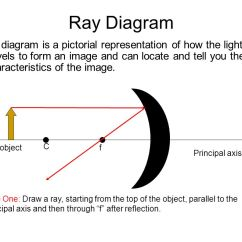 Light Ray Diagram Worksheets High School Shot Put Plane Mirror Suppose We Had A Flat Mounted