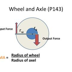 Wheel And Axle Diagram Er For Banking System Pictures Of Input Force Output The Gallery