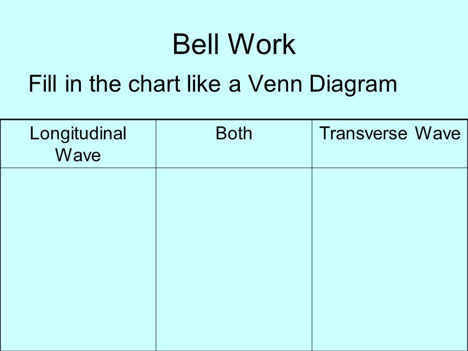 venn diagram of transverse and longitudinal waves human brain label compu barca