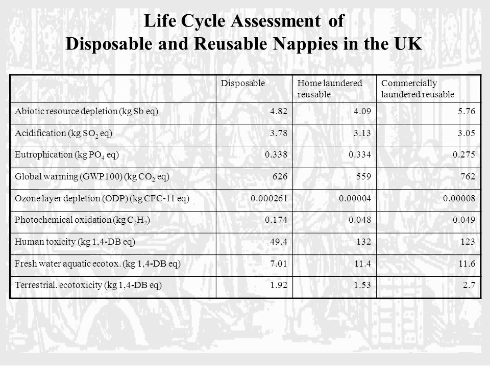 LCA Process (review) Define Scope Inventory Analysis