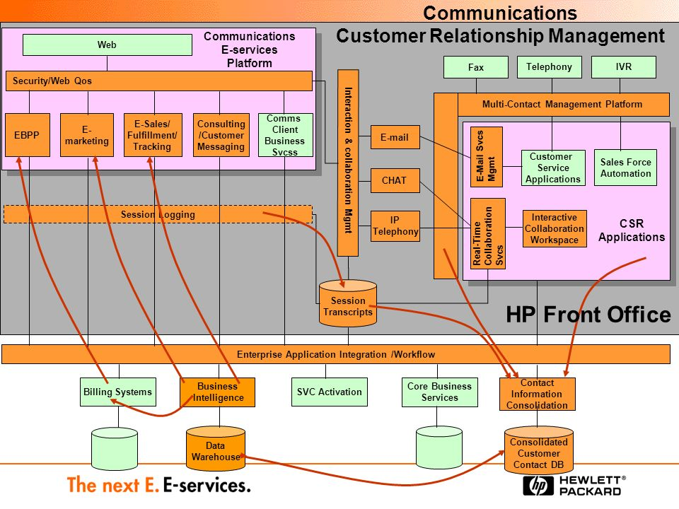 Customer Relationship Management  ppt video online download