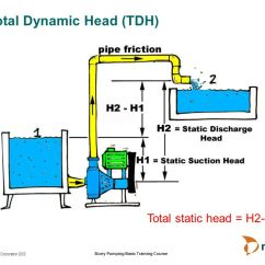 Diagram Of Manganese Ford F350 Trailer Wiring I Just Picked Up A 2011 F 350 Drw And Have To Put The Metso - Slurry Pumping. Ppt Video Online Download