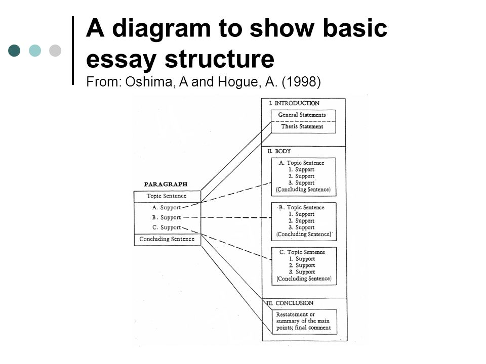 writing a thesis statement lesson plan thesis proposal