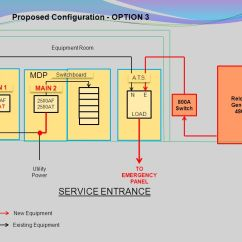 Generator Automatic Transfer Switch Wiring Diagram R33 Skyline Stereo Lafa Food Distribution - Ppt Video Online Download